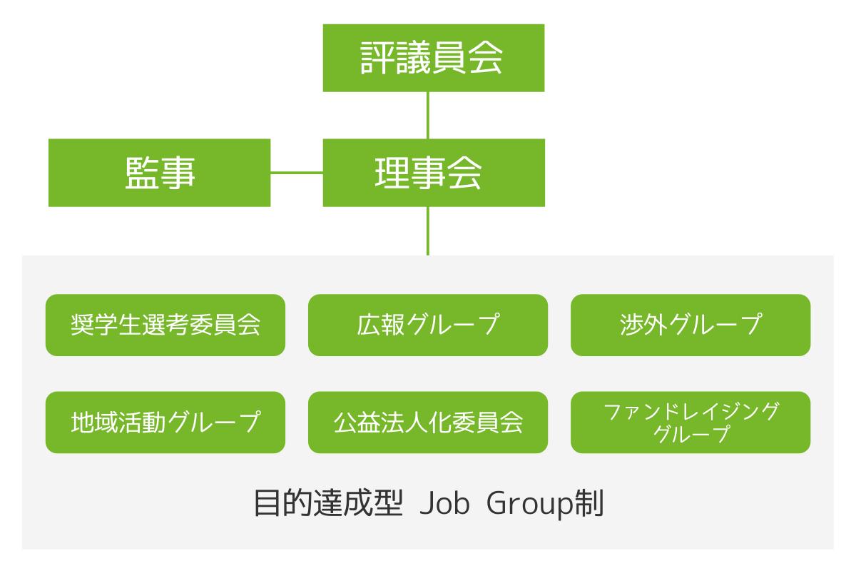 一般財団法人ルドルフ・シュタイナー・ファンド・ジャパンの組織図